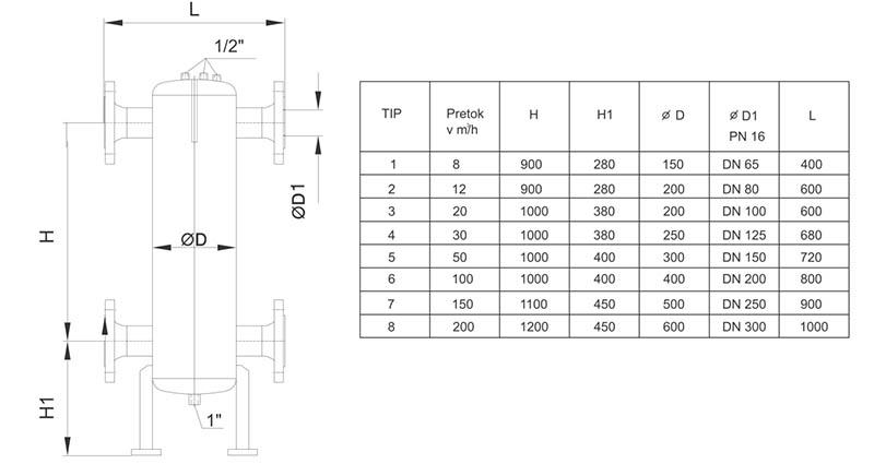 Tabela hidravličnih ločevalnikov z dimenzijami